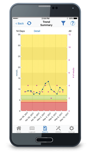 TRUE Manager AIR app trend report screenshot mmol