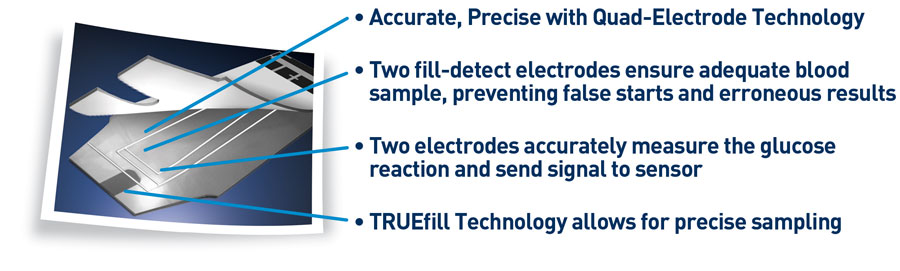 TRUEyou Test Strip Quad Electrode Technology